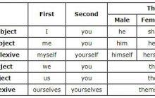 آموزش ضمایر (pronouns) در زبان انگلیسی به زبان ساده